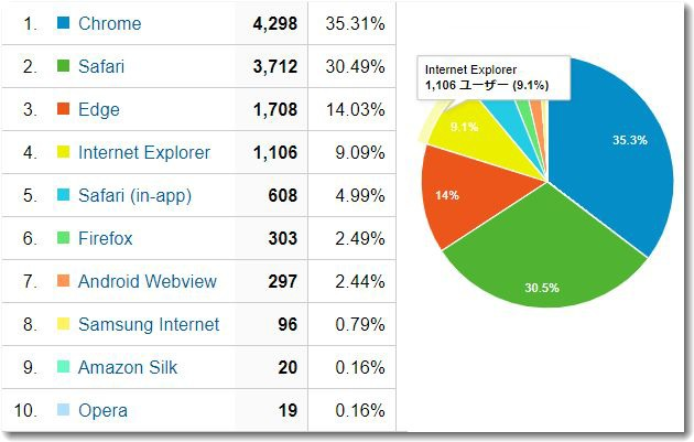 browserhiritsu.jpg