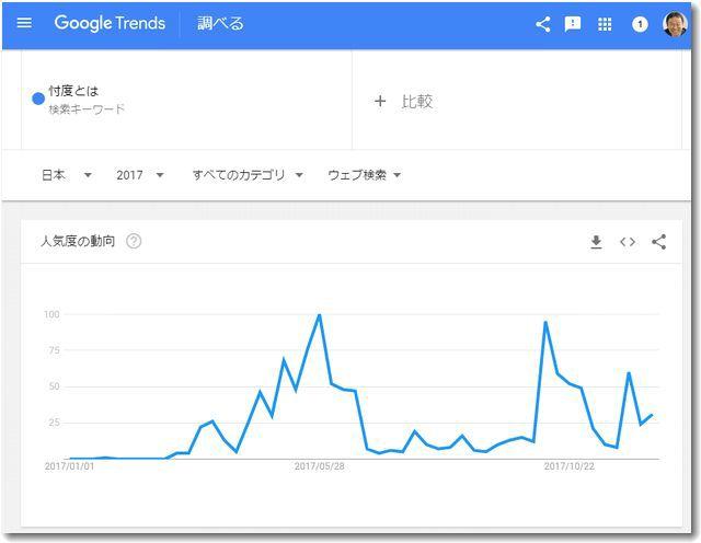 googletrends2017topicsontaku.jpg