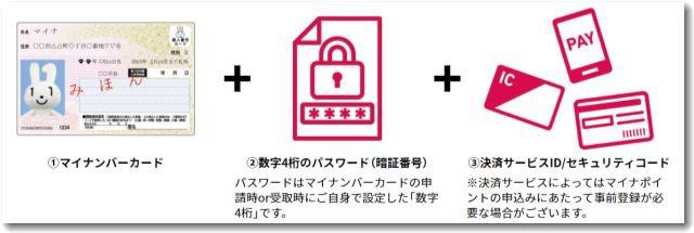 mynumbercard3step.jpg
