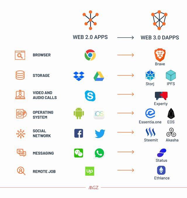 web30dapps.jpg